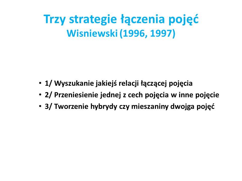 Trzy strategie łączenia pojęć Wisniewski (1996, 1997) 1/ Wyszukanie jakiejś relacji łączącej pojęcia 2/ Przeniesienie jednej z cech pojęcia w inne poj
