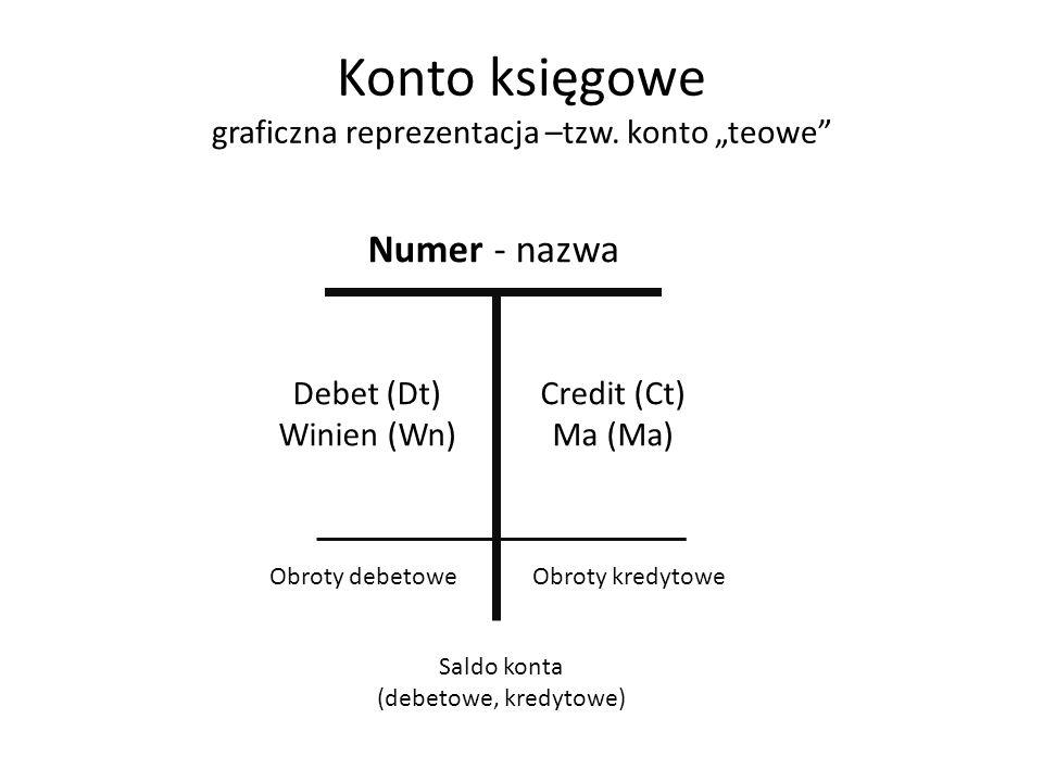 Konto księgowe graficzna reprezentacja –tzw. konto teowe Numer - nazwa Debet (Dt) Winien (Wn) Credit (Ct) Ma (Ma) Obroty debetoweObroty kredytowe Sald