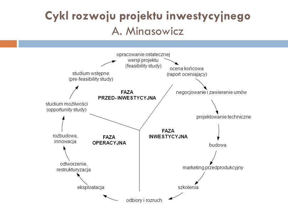 Cykl rozwoju projektu inwestycyjnego A.