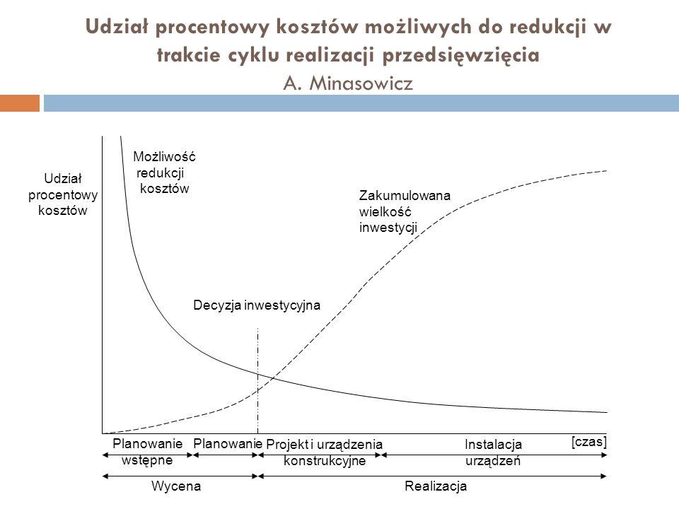 Udział procentowy kosztów możliwych do redukcji w trakcie cyklu realizacji przedsięwzięcia A.