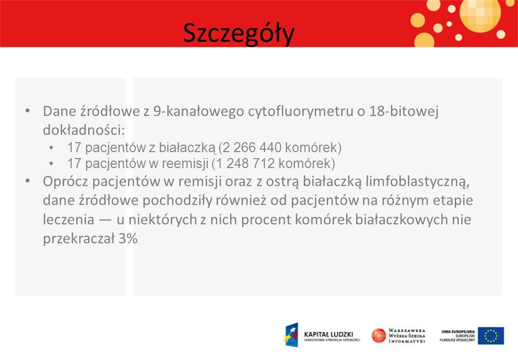 Szczegóły Dane źródłowe z 9-kanałowego cytofluorymetru o 18-bitowej dokładności: 17 pacjentów z białaczką (2 266 440 komórek) 17 pacjentów w reemisji