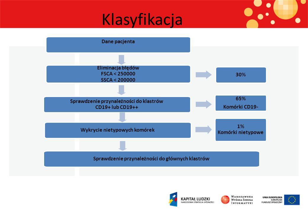 Dane pacjenta Eliminacja błędów FSCA < 250000 SSCA < 200000 Sprawdzenie przynależności do klastrów CD19+ lub CD19++ 65% Komórki CD19- Wykrycie nietypo