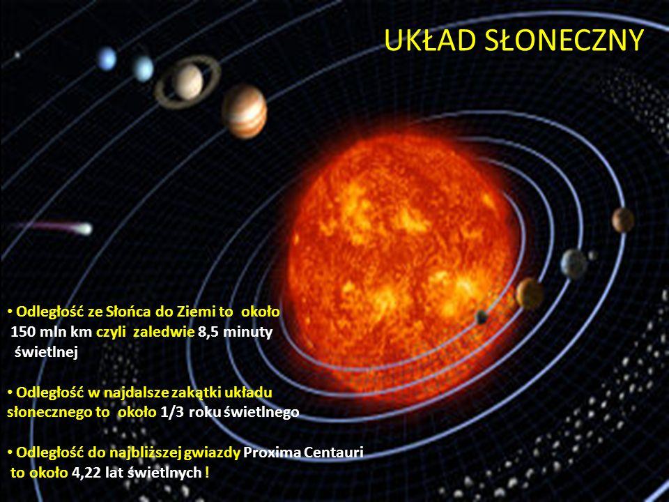 UKŁAD SŁONECZNY Odległość ze Słońca do Ziemi to około 150 mln km czyli zaledwie 8,5 minuty świetlnej Odległość w najdalsze zakątki układu słonecznego