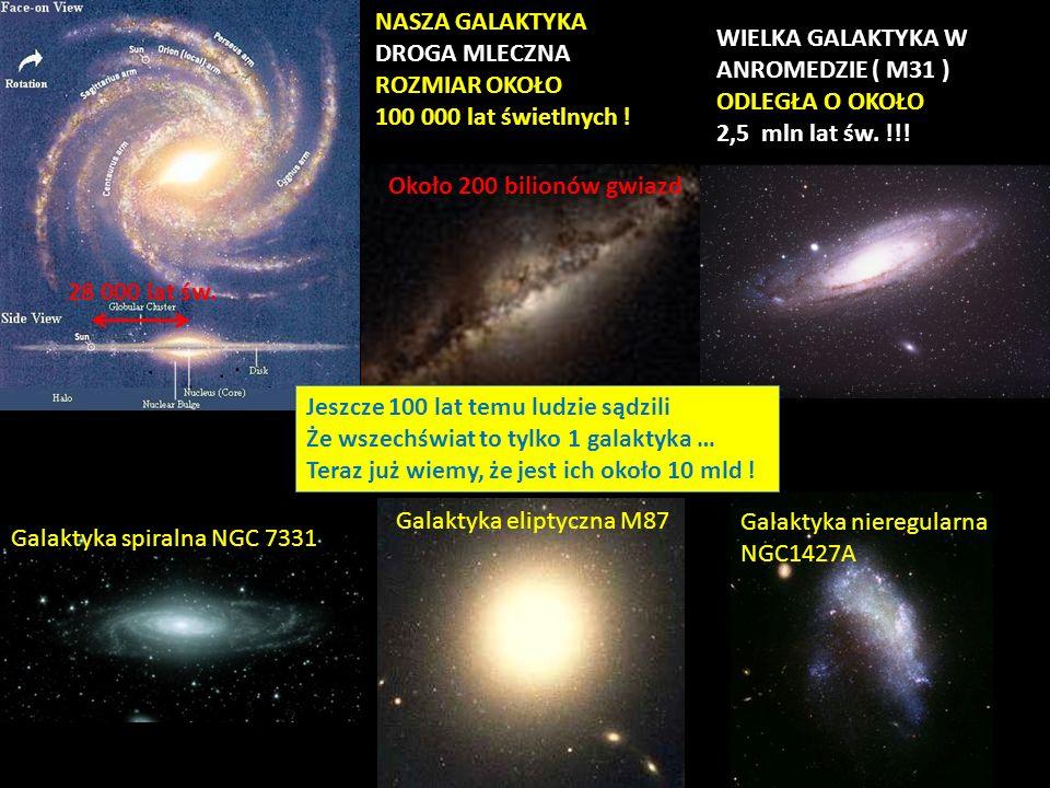 NASZA GALAKTYKA DROGA MLECZNA ROZMIAR OKOŁO 100 000 lat świetlnych ! 28 000 lat św. Około 200 bilionów gwiazd WIELKA GALAKTYKA W ANROMEDZIE ( M31 ) OD