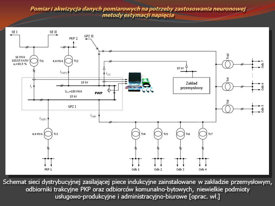 Pomiar i akwizycja danych pomiarowych na potrzeby zastosowania neuronowej metody estymacji napięcia Schemat sieci dystrybucyjnej zasilającej piece ind