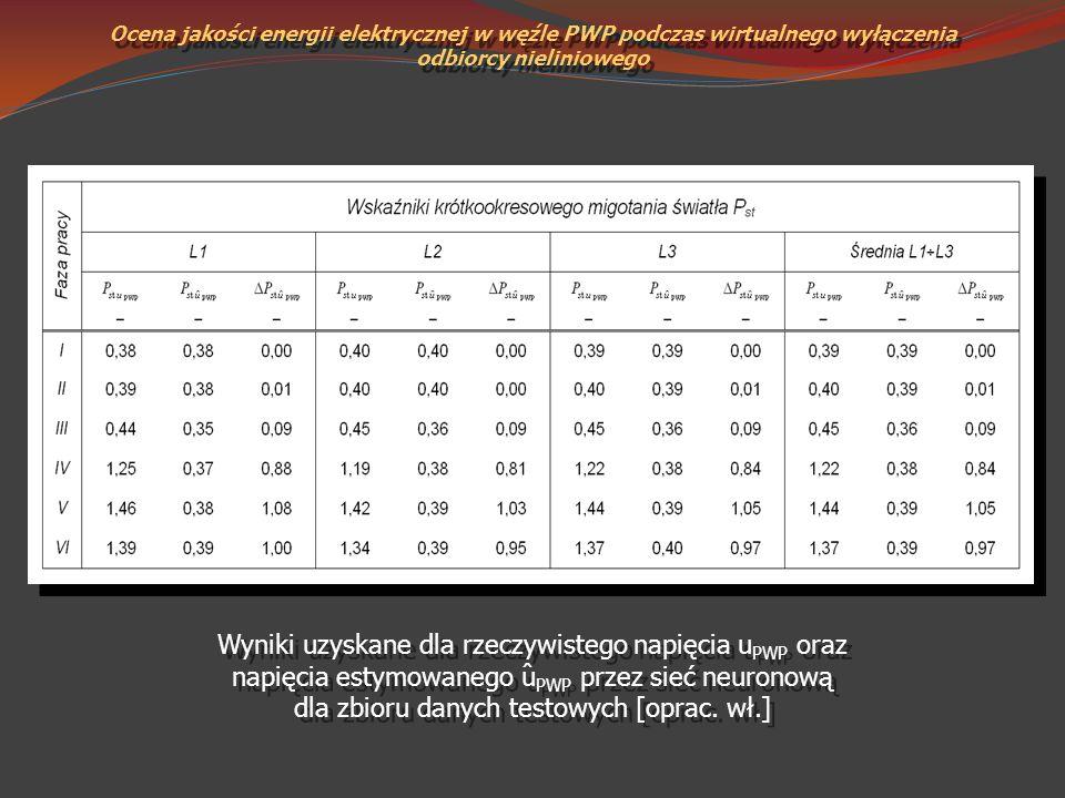 Wyniki uzyskane dla rzeczywistego napięcia u PWP oraz napięcia estymowanego u PWP przez sieć neuronową dla zbioru danych testowych [oprac. wł.] ˆ
