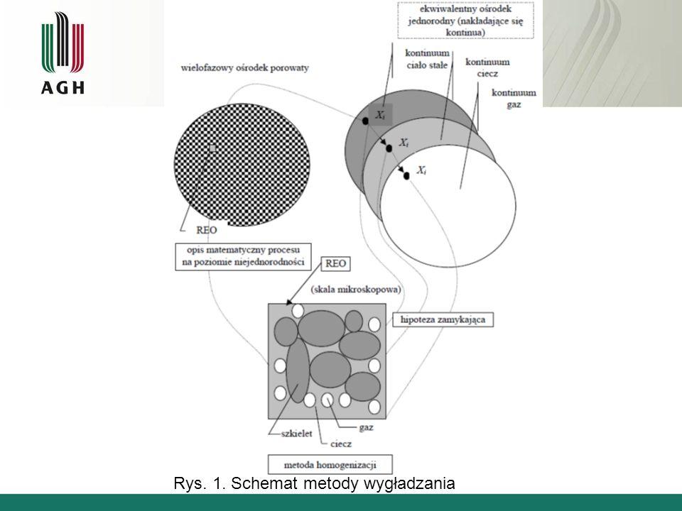 W procesie wygładzania wyróżnia się dwie rodziny zmiennych fizycznych, tzn.: zmienne makroskopowe opisujące stan ośrodka jednorodnego, którego właściwości poszukujemy, oraz zmienne mikroskopowe – opisujące stan ośrodka w obrębie REO (rys.