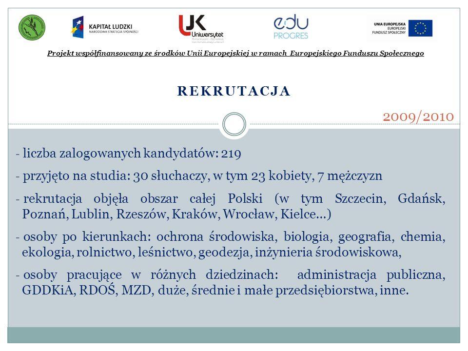 REKRUTACJA Projekt współfinansowany ze środków Unii Europejskiej w ramach Europejskiego Funduszu Społecznego 2009/2010 - liczba zalogowanych kandydató