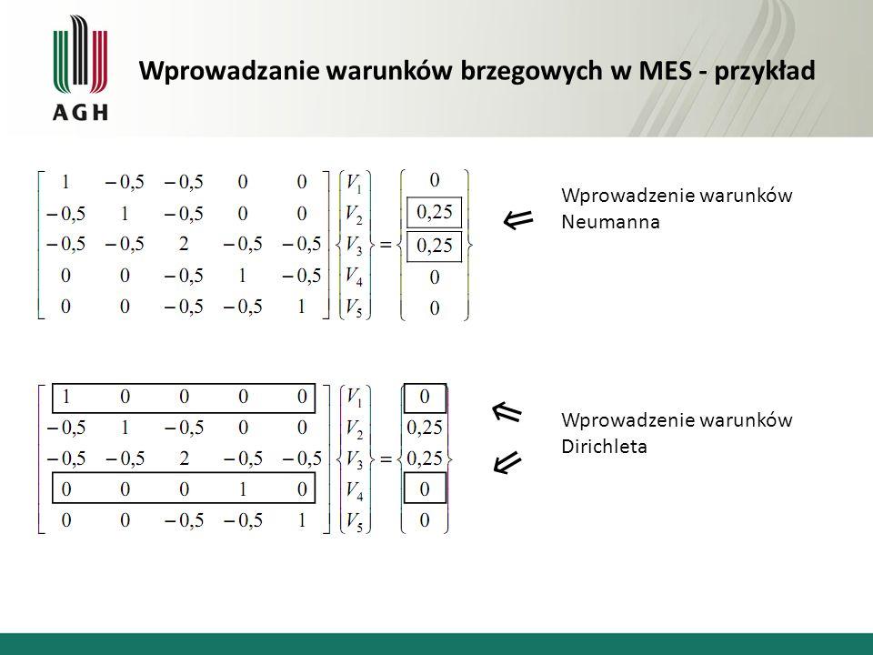 Wprowadzanie warunków brzegowych w MES - przykład Wprowadzenie warunków Neumanna Wprowadzenie warunków Dirichleta