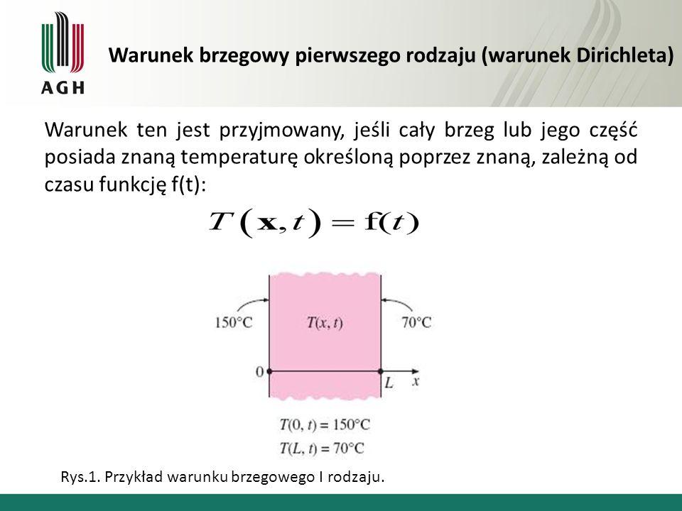 Warunek brzegowy drugiego rodzaju (warunek Neumanna) Warunek jest przyjmowany, gdy znana jest funkcja określająca natężenie strumienia cieplnego na brzegu obszaru: Rys.2.