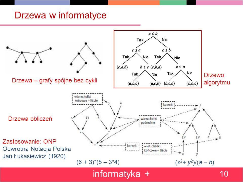 Drzewa w informatyce informatyka + 10 Drzewa – grafy spójne bez cykli Drzewa obliczeń Drzewo algorytmu (6 + 3)*(5 – 3*4) (x 2 + y 2 )/(a – b) Zastosow