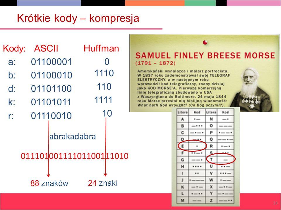 01110100111101100111010 Kody: ASCII a:01100001 b:01100010 d:01101100 k:01101011 r:01110010 Huffman 0 1110 110 1111 10 88 znaków 24 znaki 18 Krótkie ko