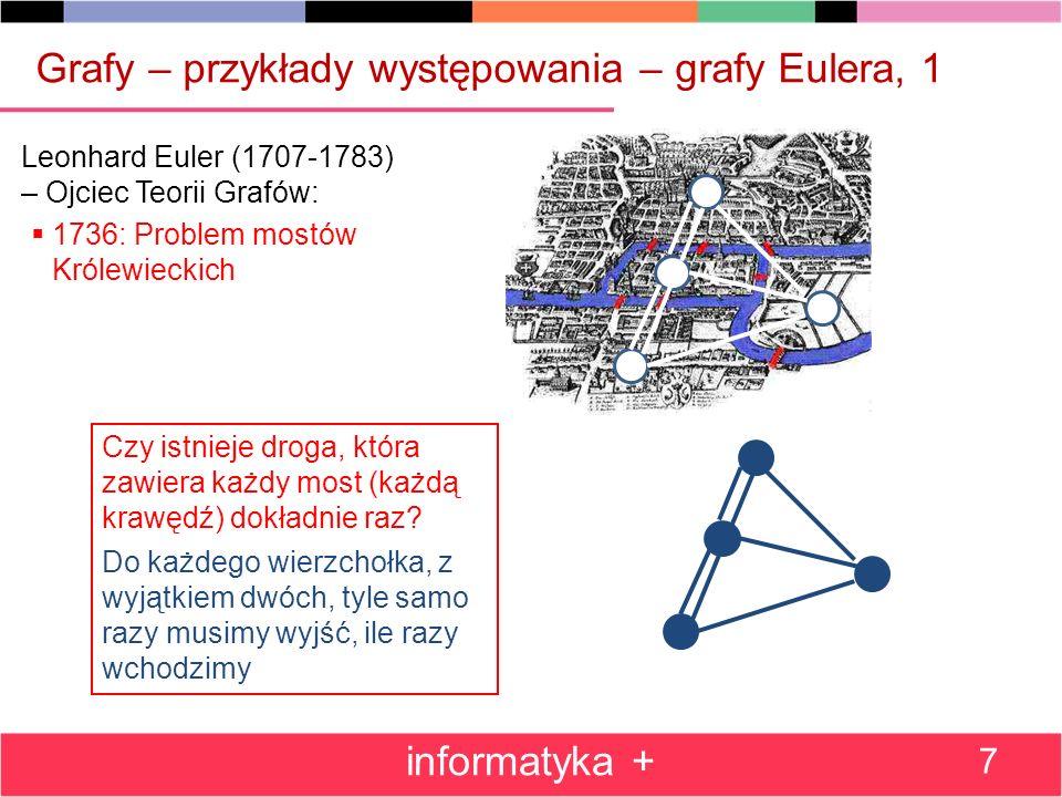 Grafy – przykłady występowania – grafy Eulera, 2 informatyka + 8 Leonhard Euler (1707-1783) – Ojciec Teorii Grafów: 1736: Problem mostów Królewieckich Figury unikursalne, jednobieżne