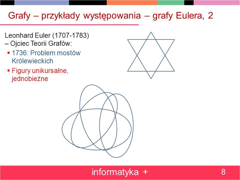 Grafy – przykłady występowania – grafy Eulera, 2 informatyka + 8 Leonhard Euler (1707-1783) – Ojciec Teorii Grafów: 1736: Problem mostów Królewieckich