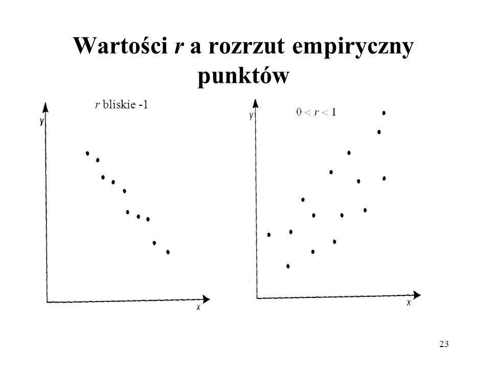23 Wartości r a rozrzut empiryczny punktów r bliskie -1