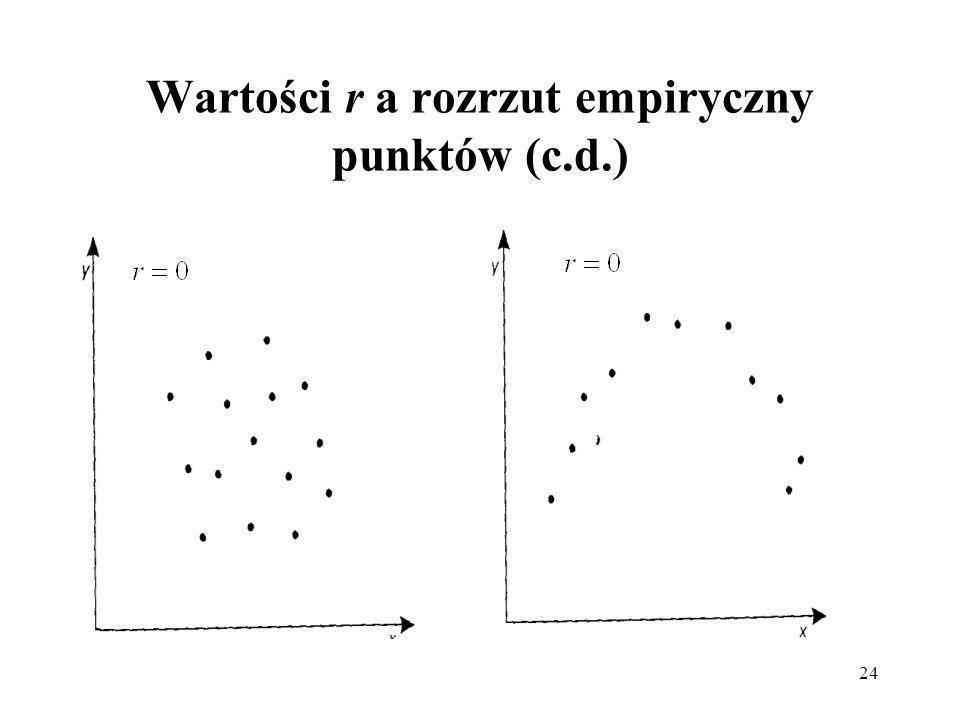 24 Wartości r a rozrzut empiryczny punktów (c.d.)