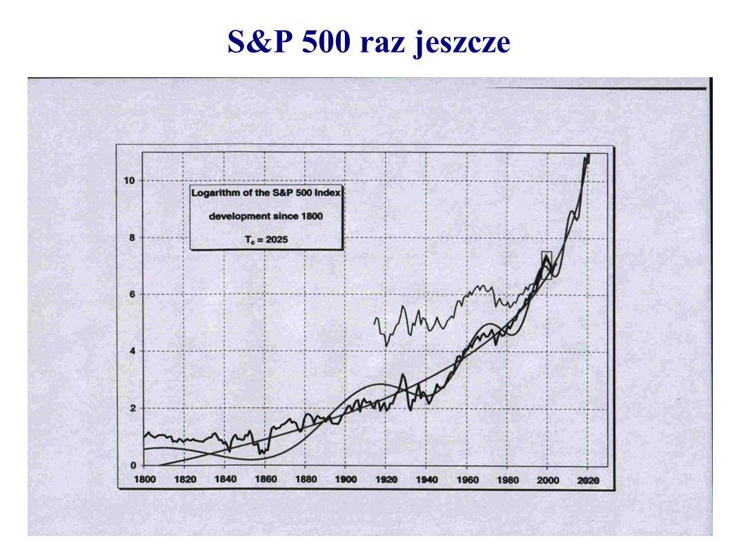 S&P 500 raz jeszcze