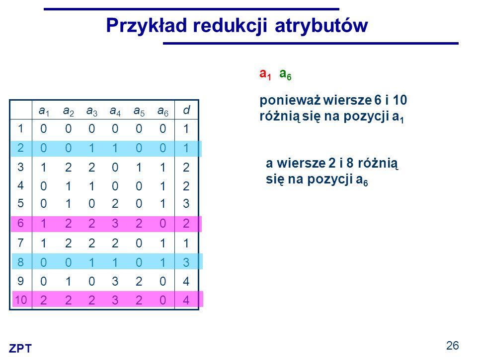 ZPT 26 Przykład redukcji atrybutów 3 3 1 2 3 2 0 0 1 0 a4a4 2 2 0 0 2 0 0 1 0 0 a5a5 11221 7 40010 9 31100 8 40222 10 20221 6 31010 5 21110 4 21221 3