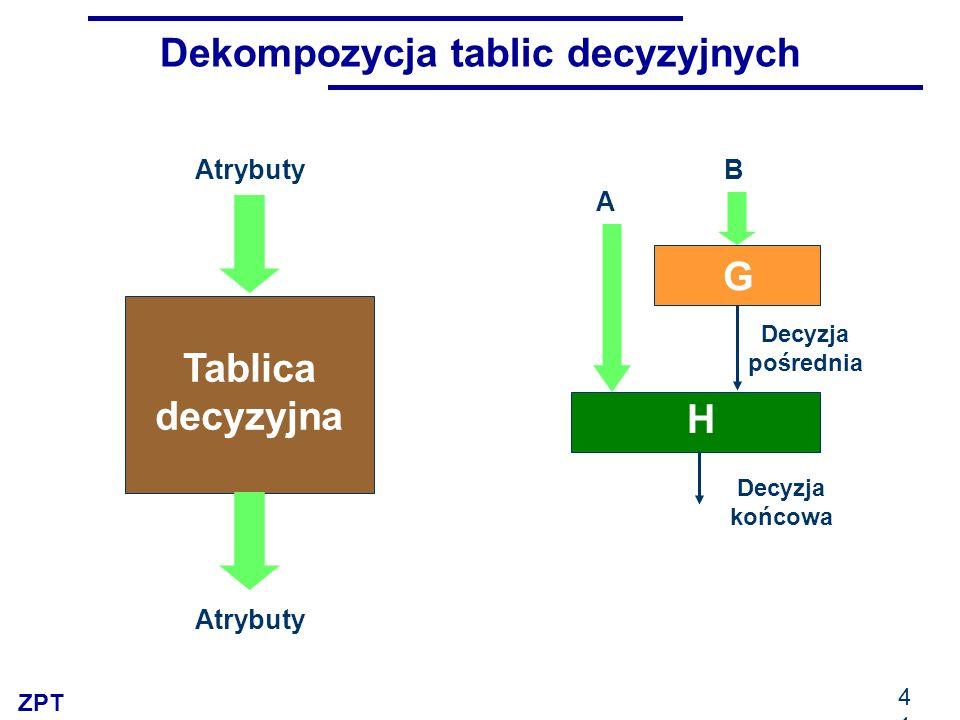 ZPT 41 Dekompozycja tablic decyzyjnych B A G H Decyzja końcowa Atrybuty Tablica decyzyjna Decyzja pośrednia Atrybuty