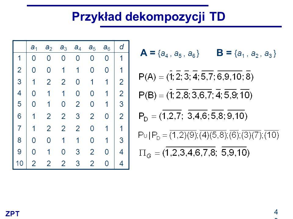 ZPT 43 Przykład dekompozycji TD 3 3 1 2 3 2 0 0 1 0 a4a4 2 2 0 0 2 0 0 1 0 0 a5a5 11221 7 40010 9 31100 8 40222 10 20221 6 31010 5 21110 4 21221 3 101