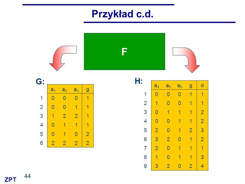 ZPT 44 Przykład c.d. F a1a1 a2a2 a3a3 g 10001 20011 31221 40111 50102 62222 a4a4 a5a5 a6a6 gd 100011 210011 301112 400112 520123 632012 720111 810113