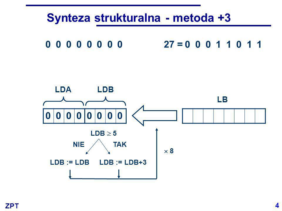ZPT 00000000 00011011 27 LDALDB LB = 00000000 LDB 5 LDB := LDB+3 NIETAK LDB := LDB 8 Synteza strukturalna - metoda +3 4