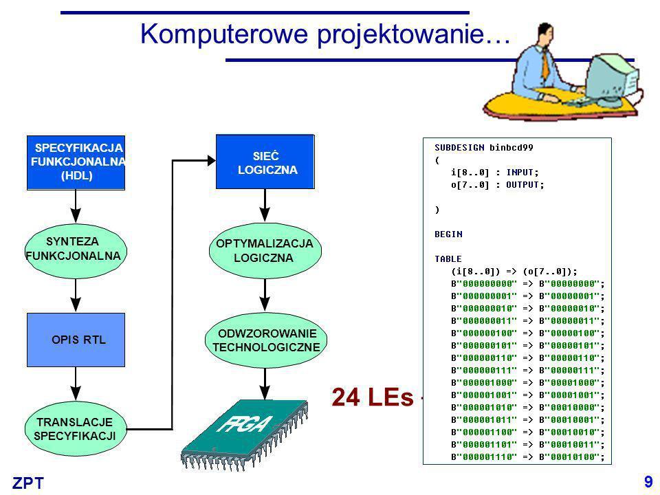ZPT Komputerowe projektowanie… 9 SPECYFIKACJA FUNKCJONALNA (HDL) SYNTEZA FUNKCJONALNA OPIS RTL TRANSLACJE SPECYFIKACJI SIEĆ LOGICZNA OPTYMALIZACJA LOG