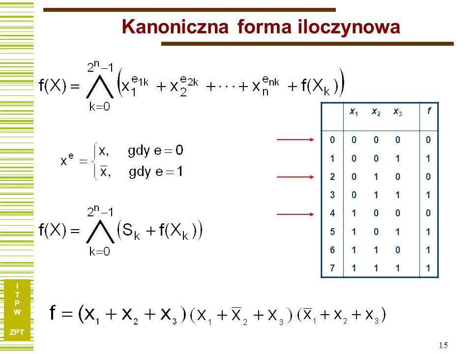 I T P W ZPT I T P W ZPT 14 Kanoniczna forma sumacyjna x1x1 x2x2 x3x3 f 00000 10011 20100 30111 41000 51011 61101 71111