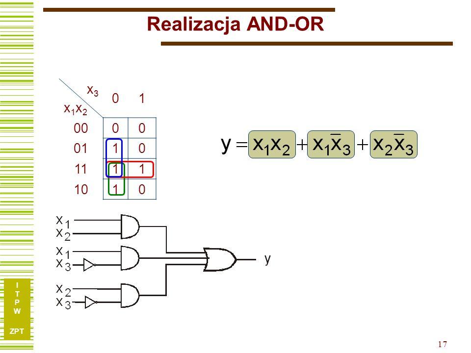 I T P W ZPT I T P W ZPT 16 Formy kanoniczne – realizacje bramkowe Realizacja AND-OR Realizacja NAND Realizacja OR-AND Realizacja NOR