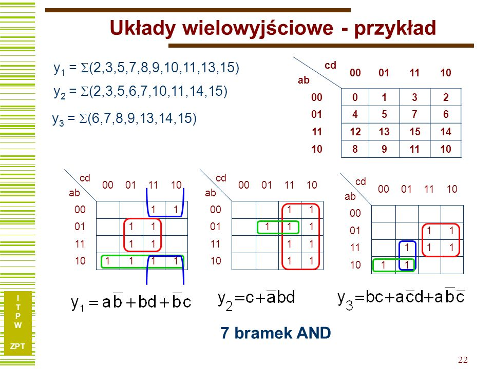 I T P W ZPT I T P W ZPT 21 Przykład f = 0, 5, 6, 7, 10, (2, 3, 11, 12) x3x4x1x2x3x4x1x2 00011110 0010–– 010111 11–000 1000–1