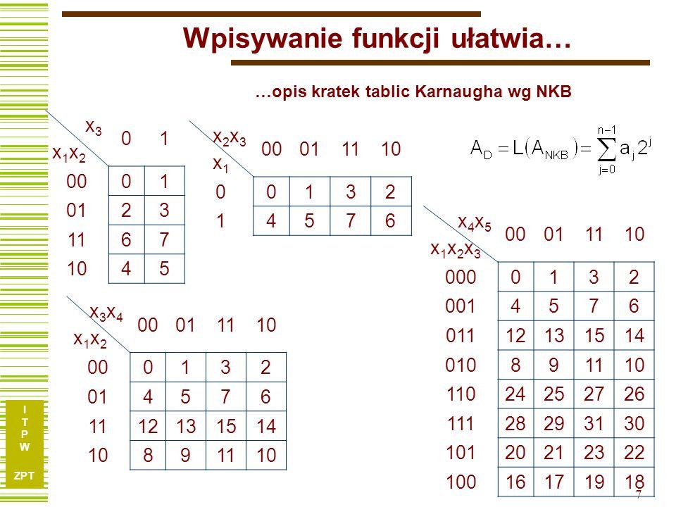 I T P W ZPT I T P W ZPT 6 Przykładzik x1x1 x2x2 x3x3 f 00000 10011 20100 30111 41000 51011 61101 71111 1) Wpisanie funkcji do tablicy x3x1x2x3x1x2 01