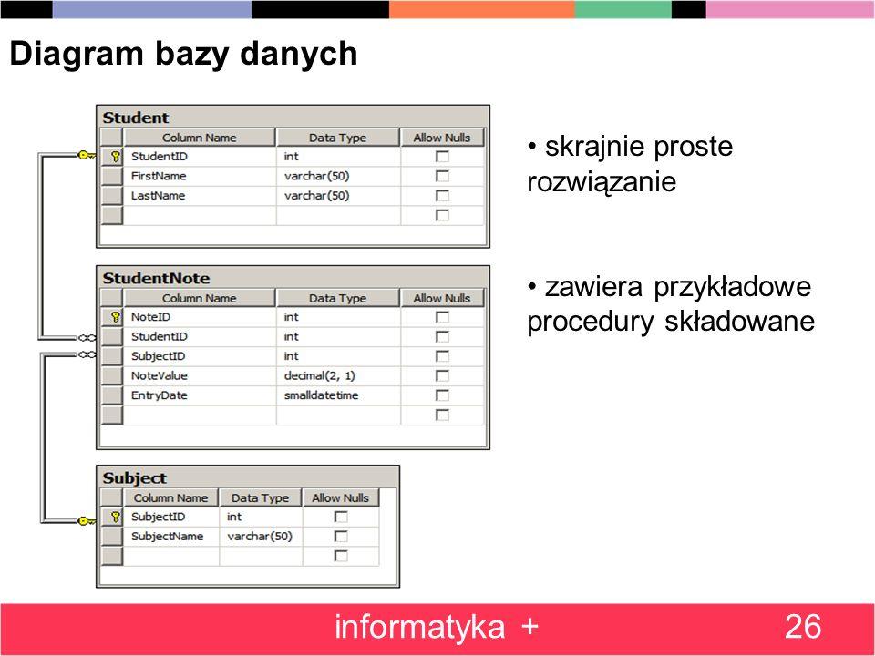 26 Diagram bazy danych skrajnie proste rozwiązanie zawiera przykładowe procedury składowane informatyka +