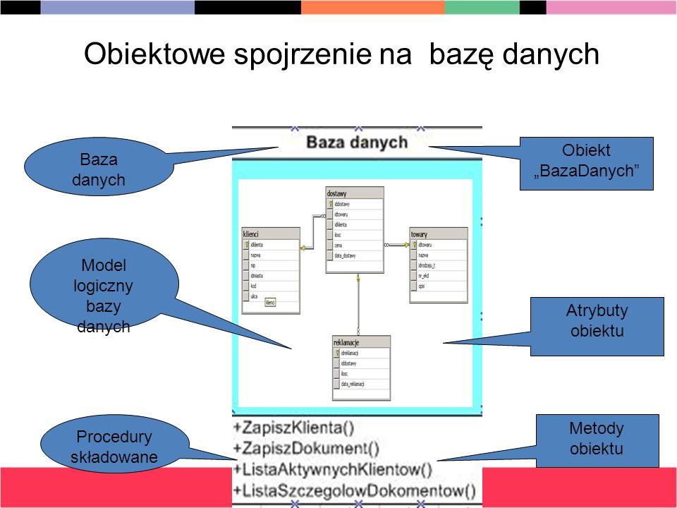 Obiektowe spojrzenie na bazę danych Baza danych Model logiczny bazy danych Procedury składowane Obiekt BazaDanych Atrybuty obiektu Metody obiektu