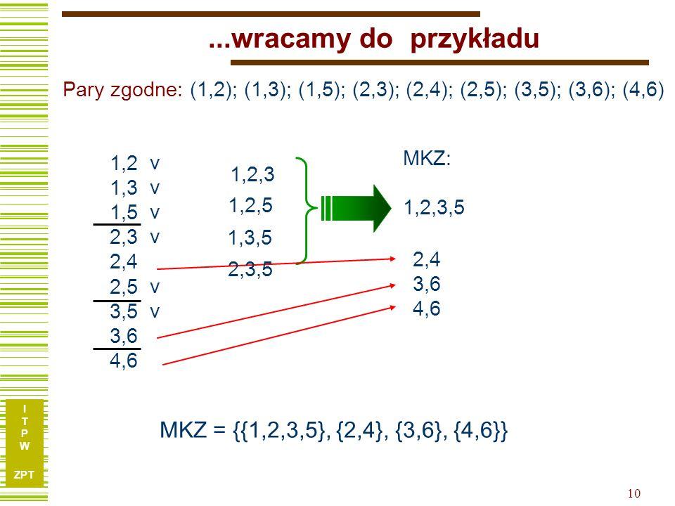 I T P W ZPT 10...wracamy do przykładu 1,2 1,3 1,5 2,3 2,4 2,5 3,5 3,6 4,6 1,2,3 MKZ: 1,2,3,5 MKZ = {{1,2,3,5}, {2,4}, {3,6}, {4,6}} 1,3,5 2,4 3,6 4,6