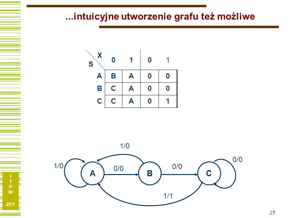 I T P W ZPT 26 Minimalizacja automatu zupełnego Relacja zgodności Pary zgodne Klasy zgodności Relacja równoważności Pary równoważne Klasy równoważności Sprawdzamy tylko warunek pokrycia.