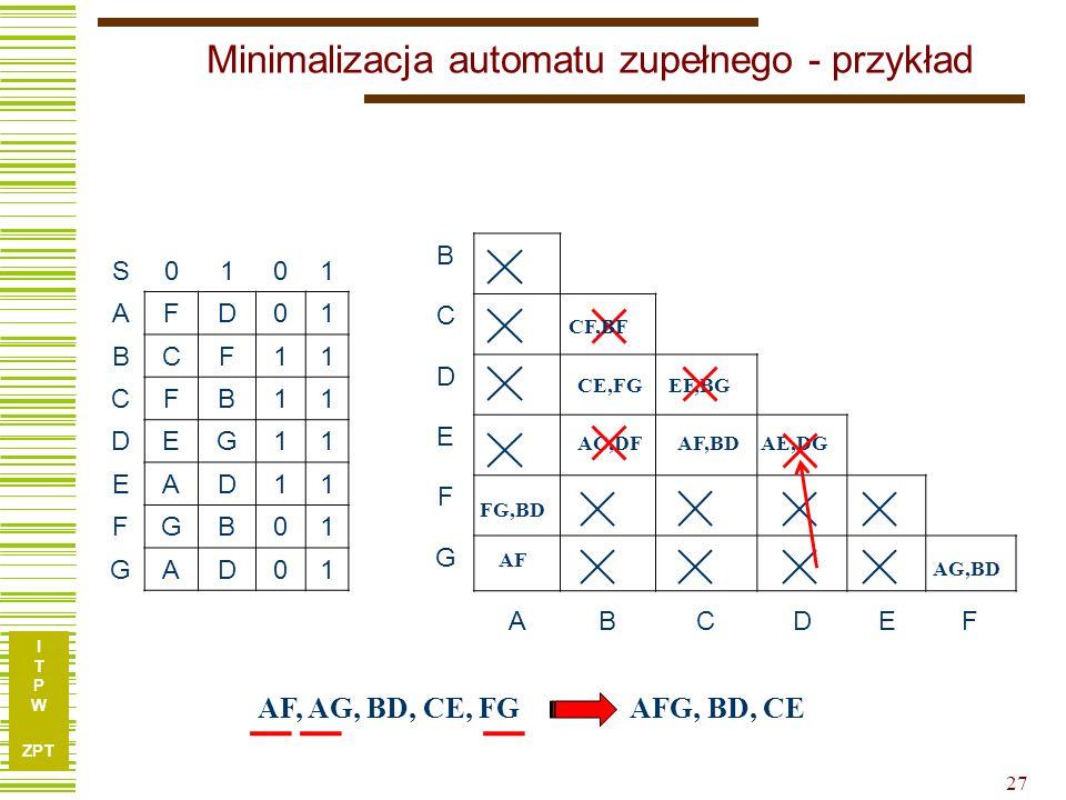 I T P W ZPT 27 Minimalizacja automatu zupełnego - przykład S0101 AFD01 BCF11 CFB11 DEG11 EAD11 FGB01 GAD01 B C D E F G ABCDEF FG,BD AF AG,BD AC,DF CE,