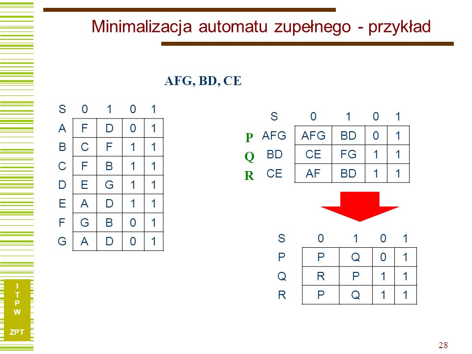 I T P W ZPT 28 Minimalizacja automatu zupełnego - przykład S0101 AFD01 BCF11 CFB11 DEG11 EAD11 FGB01 GAD01 S0101 AFG BD01 CEFG11 CEAFBD11 AFG, BD, CE