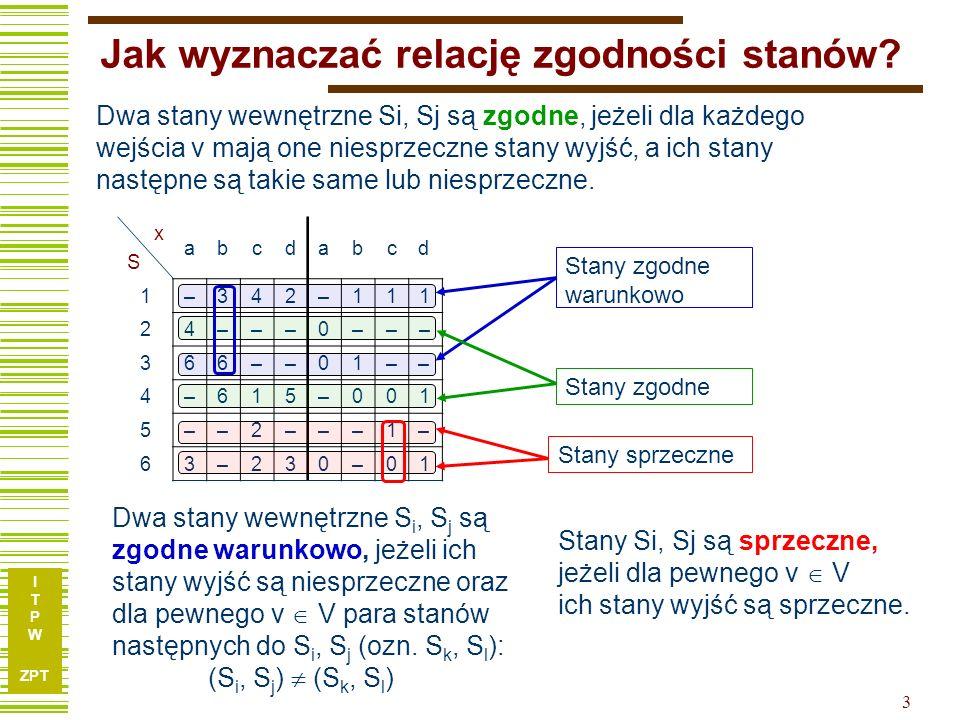 I T P W ZPT 3 Jak wyznaczać relację zgodności stanów? xSxS abcdabcd 1 –342–111 2 4–––0––– 3 66––01–– 4 –615–001 5 ––2–––1– 6 3–230–01 Dwa stany wewnęt