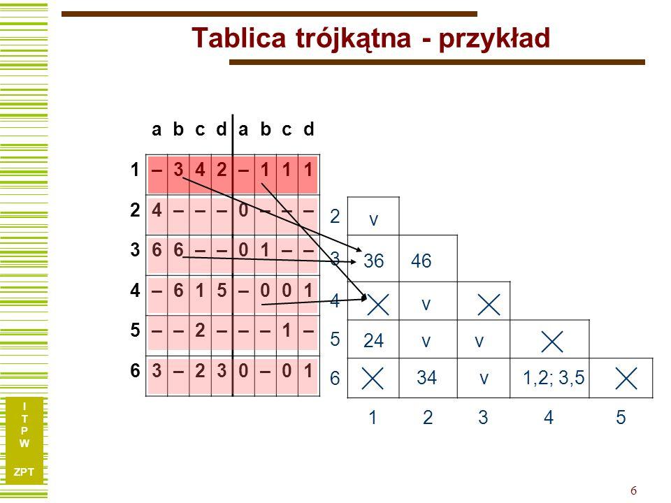 I T P W ZPT 7 Tablica trójkątna - przykład 2 33,64,6 4 52,4 6 3,4 1,2; 3,5 12345 Po wypełnieniu tablicy sprawdzamy, czy pary stanów sprzecznych (zaznaczone ) nie występują przypadkiem jako pary stanów następnych.