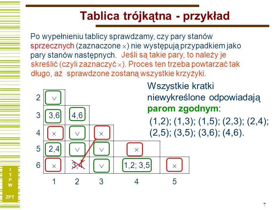 I T P W ZPT 7 Tablica trójkątna - przykład 2 33,64,6 4 52,4 6 3,4 1,2; 3,5 12345 Po wypełnieniu tablicy sprawdzamy, czy pary stanów sprzecznych (zazna