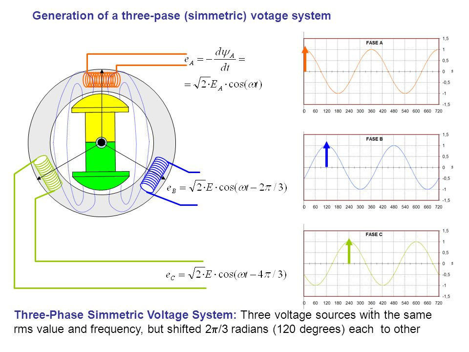 Generation of a three-pase (simmetric) votage system Three-Phase Simmetric Voltage System: Three voltage sources with the same rms value and frequency, but shifted 2 /3 radians (120 degrees) each to other