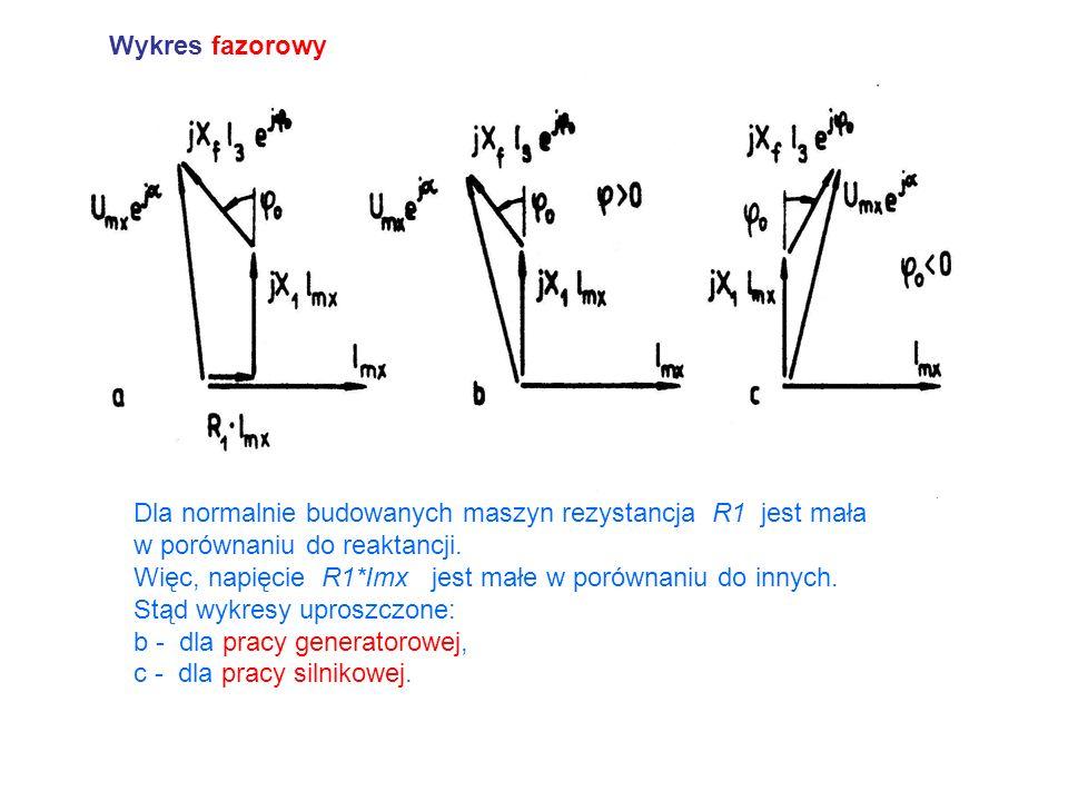 Wykres fazorowy Dla normalnie budowanych maszyn rezystancja R1 jest mała w porównaniu do reaktancji. Więc, napięcie R1*Imx jest małe w porównaniu do i