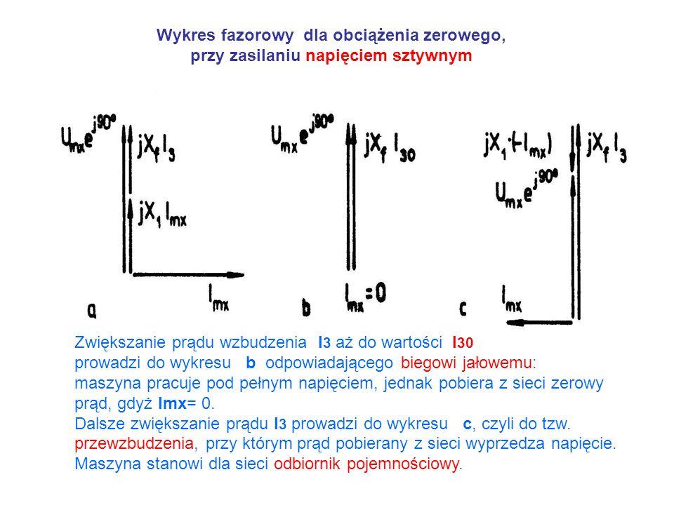 Wykres fazorowy dla obciążenia zerowego, przy zasilaniu napięciem sztywnym Zwiększanie prądu wzbudzenia I 3 aż do wartości I 30 prowadzi do wykresu b