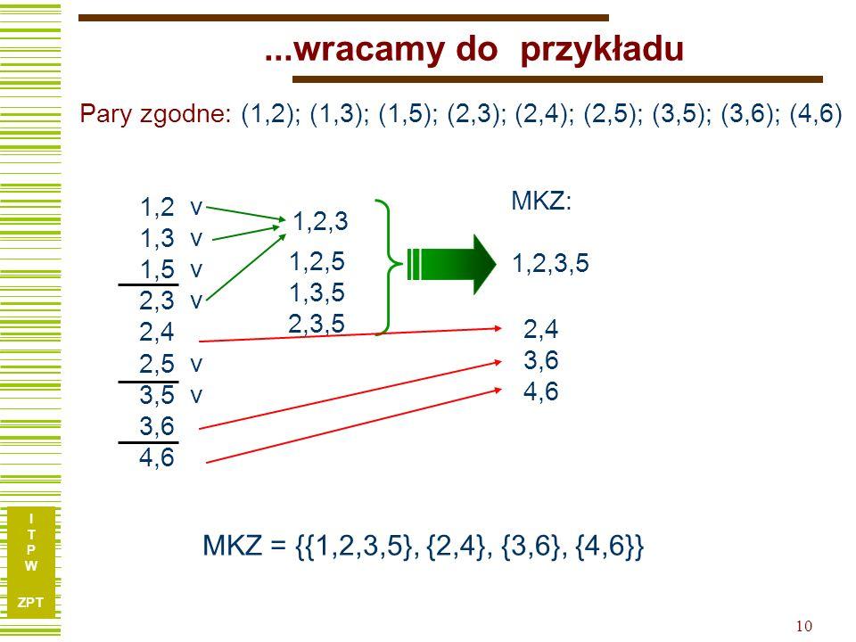 I T P W ZPT 10...wracamy do przykładu 1,2 1,3 1,5 2,3 2,4 2,5 3,5 3,6 4,6 1,2,3 MKZ: 1,2,3,5 MKZ = {{1,2,3,5}, {2,4}, {3,6}, {4,6}} 1,2,5 1,3,5 2,3,5 2,4 3,6 4,6 vvvvvvvvvvvv Pary zgodne: (1,2); (1,3); (1,5); (2,3); (2,4); (2,5); (3,5); (3,6); (4,6)