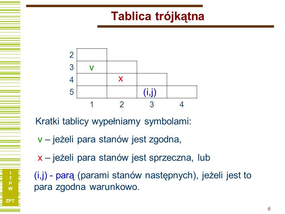 I T P W ZPT 6 Tablica trójkątna 2 3 4 5 1234 Kratki tablicy wypełniamy symbolami: v – jeżeli para stanów jest zgodna, v x – jeżeli para stanów jest sprzeczna, lub x (i,j) - parą (parami stanów następnych), jeżeli jest to para zgodna warunkowo.