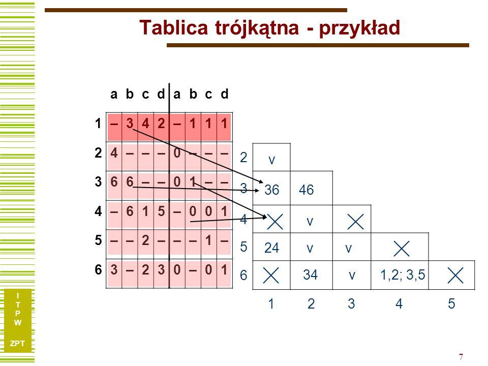 I T P W ZPT 8 Tablica trójkątna - przykład 2 33,64,6 4 52,4 6 3,4 1,2; 3,5 12345 Po wypełnieniu tablicy sprawdzamy, czy pary stanów sprzecznych (zaznaczone ) nie występują przypadkiem jako pary stanów następnych.