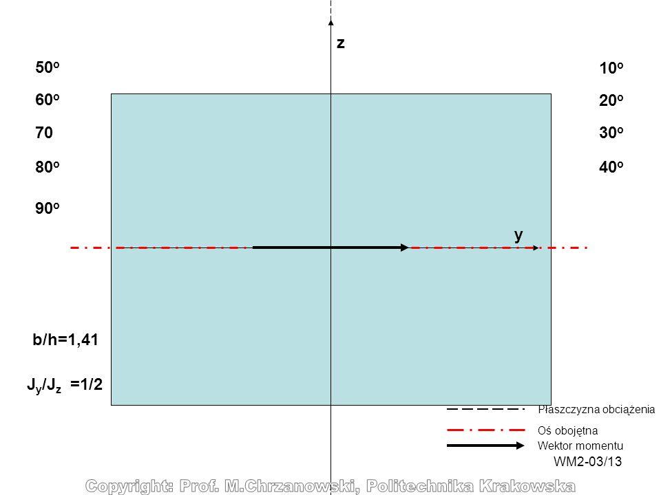 WM2-03/13 y z 10 o 20 o 30 o 40 o 50 o 60 o 70 80 o Płaszczyzna obciążenia Oś obojętna Wektor momentu 90 o b/h=1,41 J y /J z =1/2