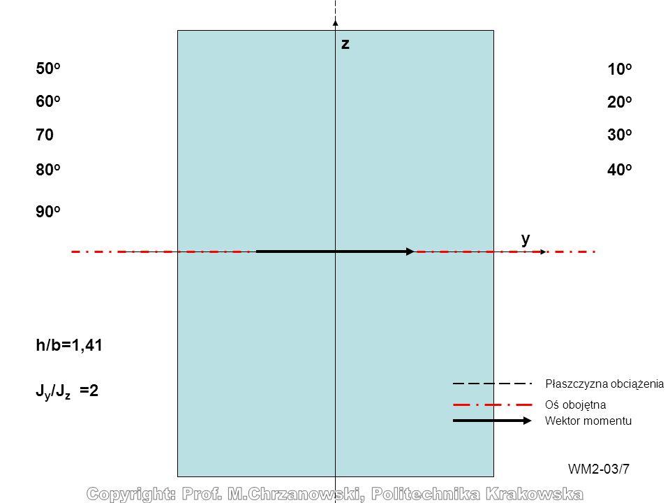 WM2-03/7 y z 10 o 20 o 30 o 40 o 50 o 60 o 70 80 o Płaszczyzna obciążenia Oś obojętna Wektor momentu 90 o h/b=1,41 J y /J z =2