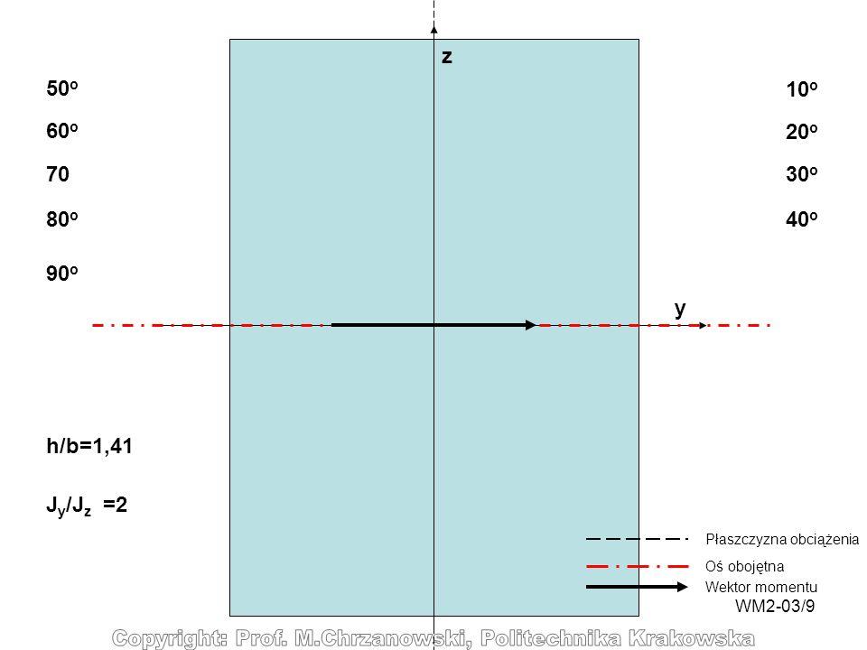 WM2-03/9 y z 10 o 20 o 30 o 40 o 50 o 60 o 70 80 o Płaszczyzna obciążenia Oś obojętna Wektor momentu 90 o h/b=1,41 J y /J z =2
