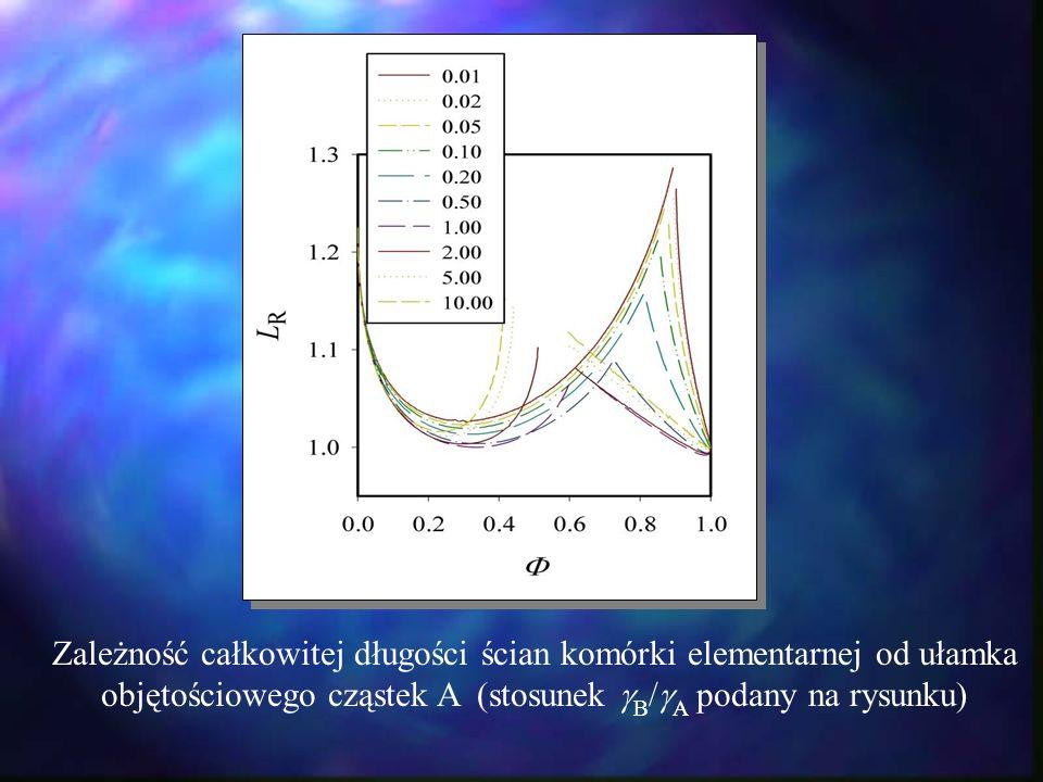 Zależność całkowitej długości ścian komórki elementarnej od ułamka objętościowego cząstek A (stosunek B / A podany na rysunku)